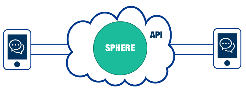 Sphere Architecture